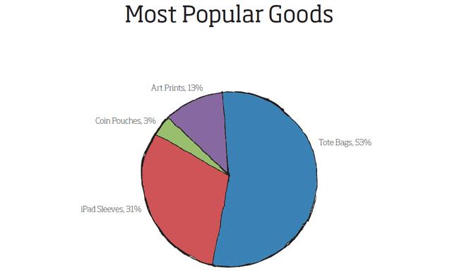 NATIVEX_most_popular_goods