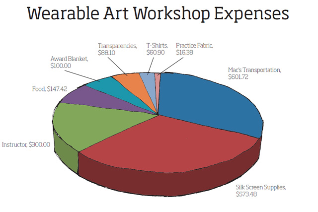 Wearable-Art-Workshop-Expenses